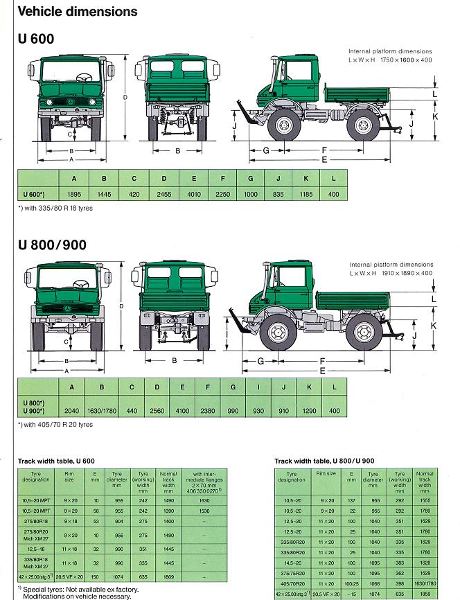 Technical Specs – Mross Import Service – Unimog Canada